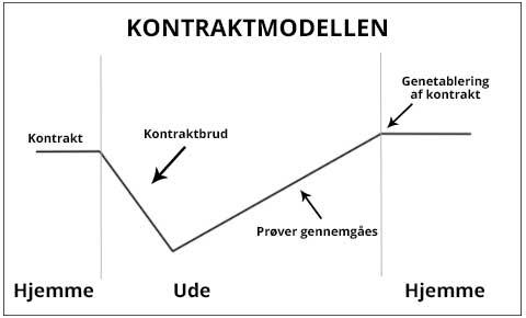 kontraktmodellen
