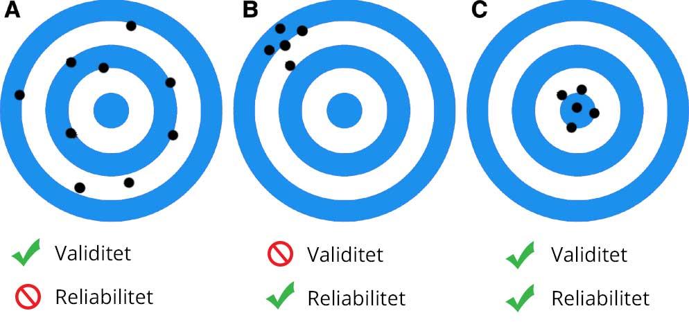 reliabilitet validitet